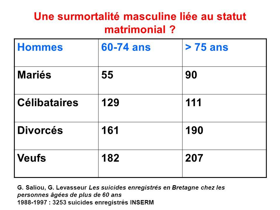 Une surmortalité masculine liée au statut matrimonial ? Hommes60-74 ans> 75 ans Mariés5590 Célibataires129111 Divorcés161190 Veufs182207 G. Saliou, G.