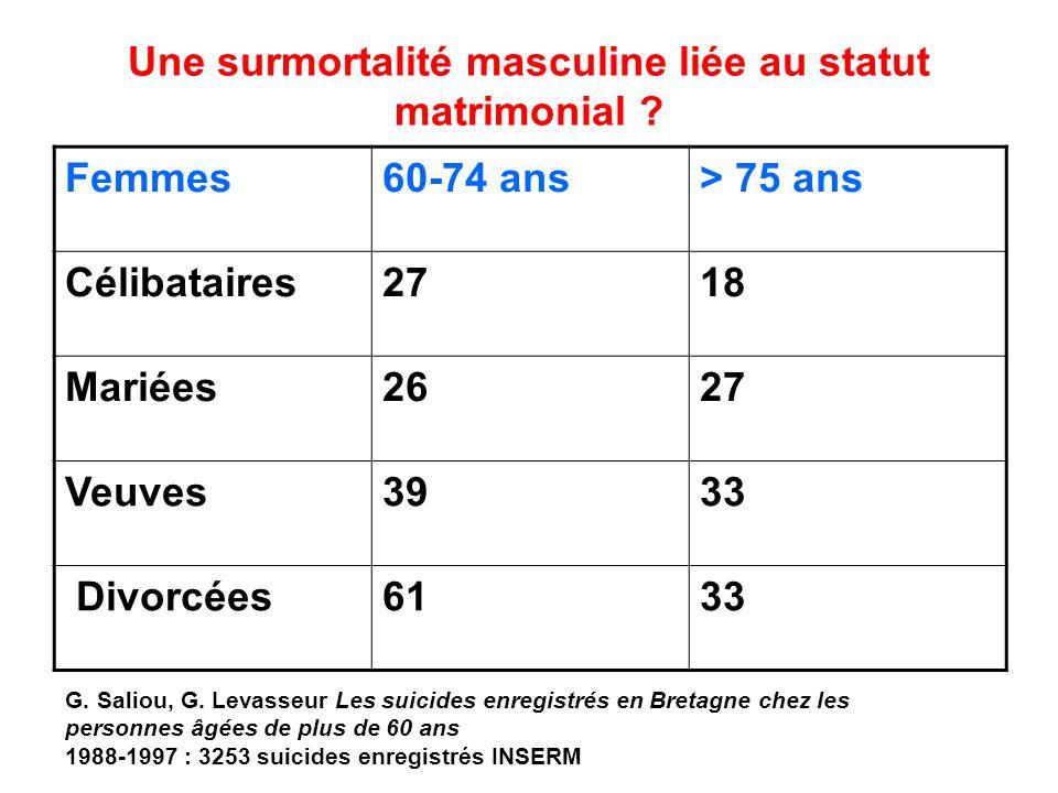 Une surmortalité masculine liée au statut matrimonial ? Femmes60-74 ans> 75 ans Célibataires2718 Mariées2627 Veuves3933 Divorcées6133 G. Saliou, G. Le