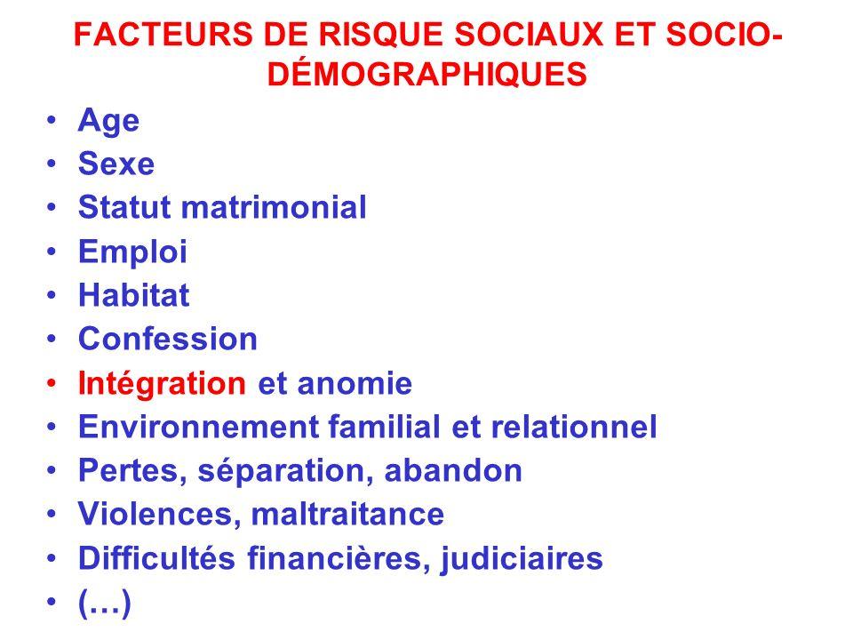 FACTEURS DE RISQUE SOCIAUX ET SOCIO- DÉMOGRAPHIQUES Age Sexe Statut matrimonial Emploi Habitat Confession Intégration et anomie Environnement familial