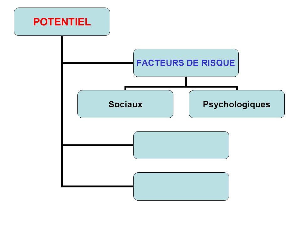 POTENTIEL FACTEURS DE RISQUE SociauxPsychologiques