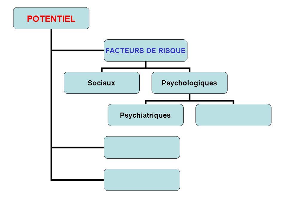 POTENTIEL FACTEURS DE RISQUE SociauxPsychologiques Psychiatriques