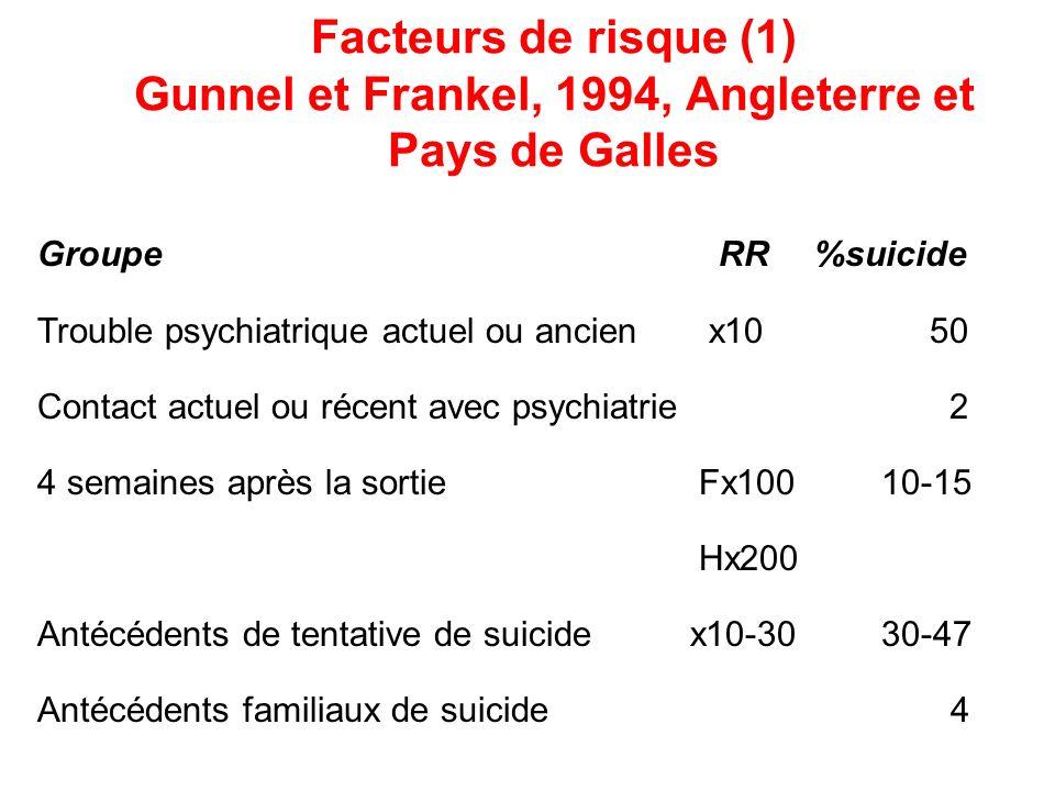 Facteurs de risque (1) Gunnel et Frankel, 1994, Angleterre et Pays de Galles Groupe RR %suicide Trouble psychiatrique actuel ou ancien x10 50 Contact