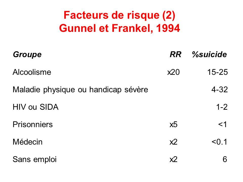 Facteurs de risque (2) Gunnel et Frankel, 1994 Groupe RR %suicide Alcoolisme x2015-25 Maladie physique ou handicap sévère 4-32 HIV ou SIDA 1-2 Prisonn