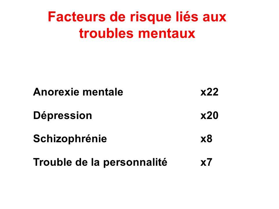 Facteurs de risque liés aux troubles mentaux Anorexie mentalex22 Dépressionx20 Schizophréniex8 Trouble de la personnalitéx7