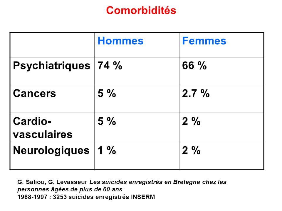 Comorbidités HommesFemmes Psychiatriques74 %66 % Cancers5 %2.7 % Cardio- vasculaires 5 %2 % Neurologiques1 %2 % G. Saliou, G. Levasseur Les suicides e