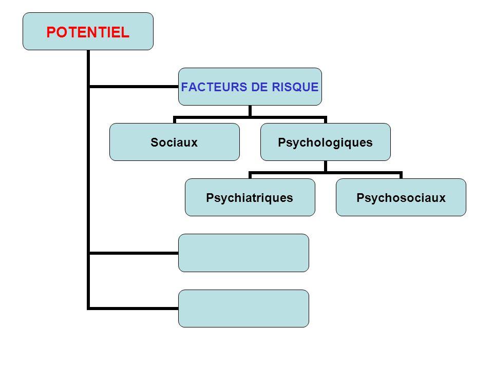 POTENTIEL FACTEURS DE RISQUE SociauxPsychologiques PsychiatriquesPsychosociaux