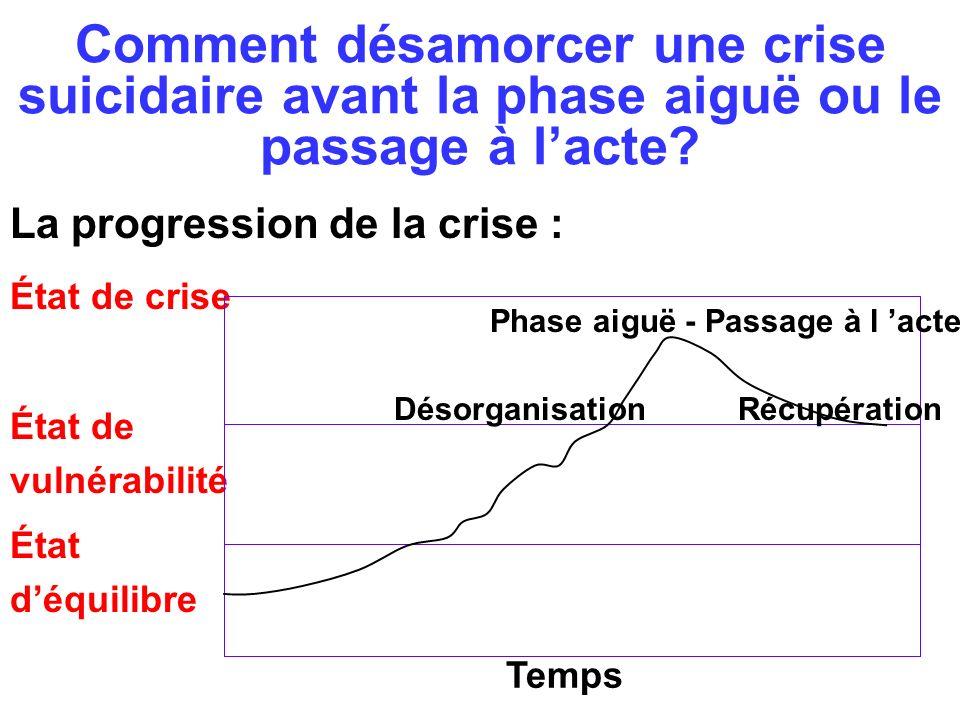 Comment désamorcer une crise suicidaire avant la phase aiguë ou le passage à lacte? La progression de la crise : État de crise État de vulnérabilité É