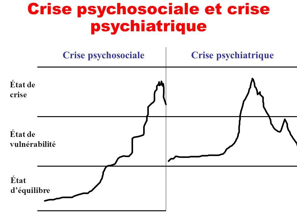 Crise psychosociale et crise psychiatrique Crise psychosocialeCrise psychiatrique État de crise État de vulnérabilité État déquilibre