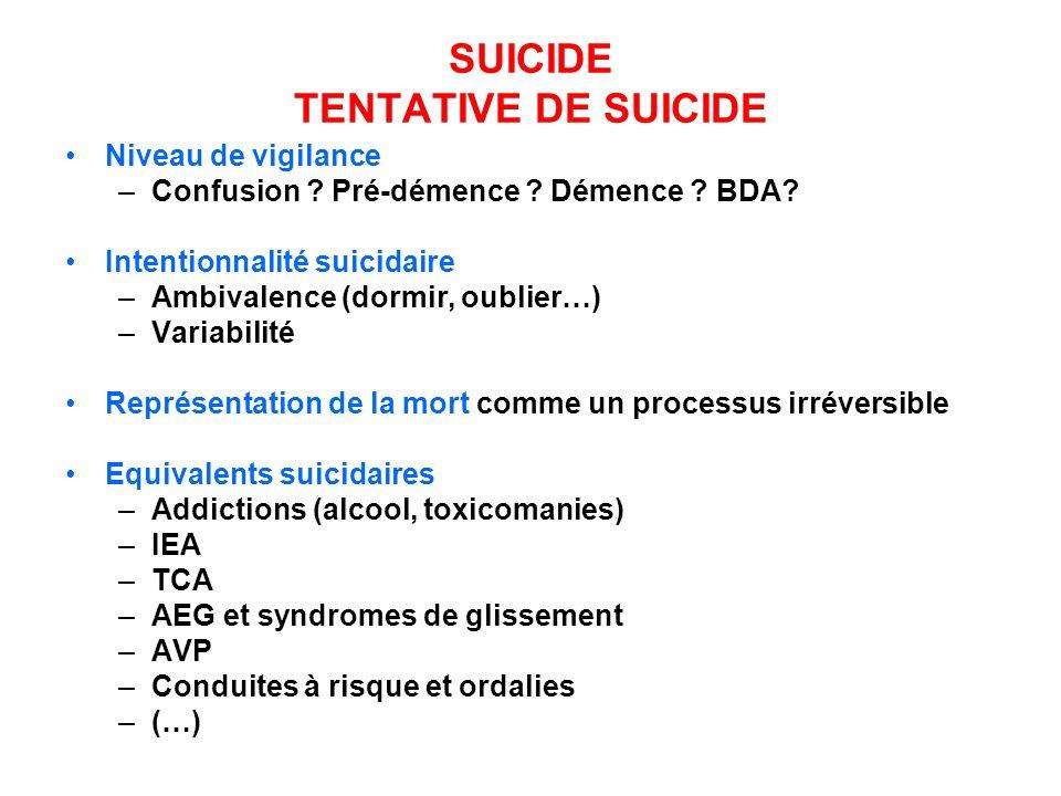 SUICIDE TENTATIVE DE SUICIDE Niveau de vigilance –Confusion ? Pré-démence ? Démence ? BDA? Intentionnalité suicidaire –Ambivalence (dormir, oublier…)