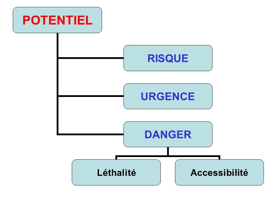 POTENTIEL RISQUE URGENCE DANGER LéthalitéAccessibilité