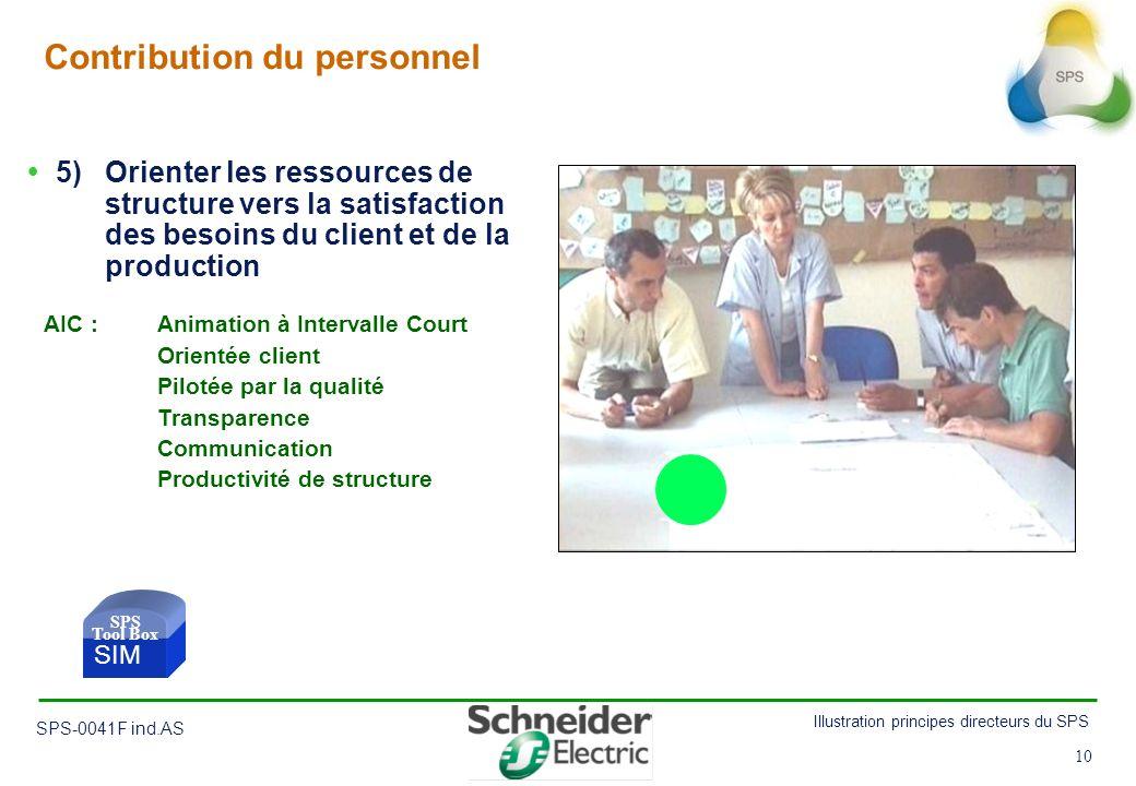 10 Illustration principes directeurs du SPS SPS-0041F ind.AS 10 Contribution du personnel 5) Orienter les ressources de structure vers la satisfaction