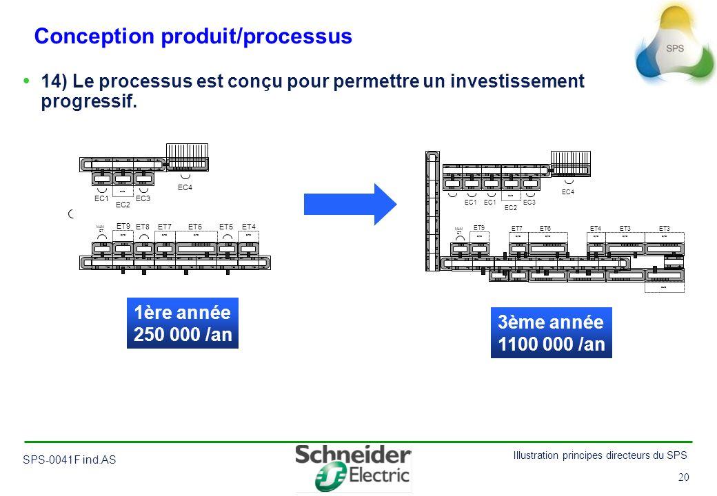 20 Illustration principes directeurs du SPS SPS-0041F ind.AS 20 Conception produit/processus 14) Le processus est conçu pour permettre un investisseme