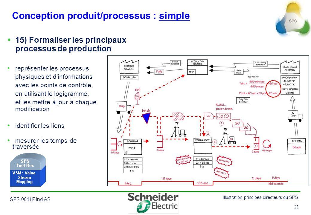 21 Illustration principes directeurs du SPS SPS-0041F ind.AS 21 Conception produit/processus : simple 15) Formaliser les principaux processus de produ