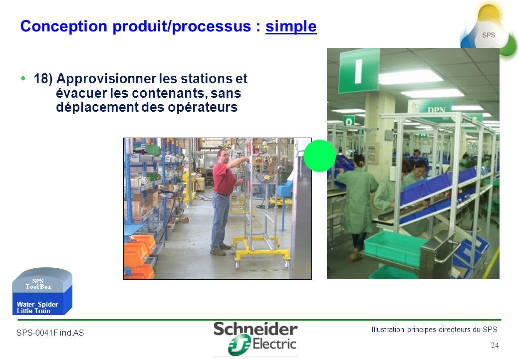24 Illustration principes directeurs du SPS SPS-0041F ind.AS 24 Conception produit/processus : simple 18) Approvisionner les stations et évacuer les c