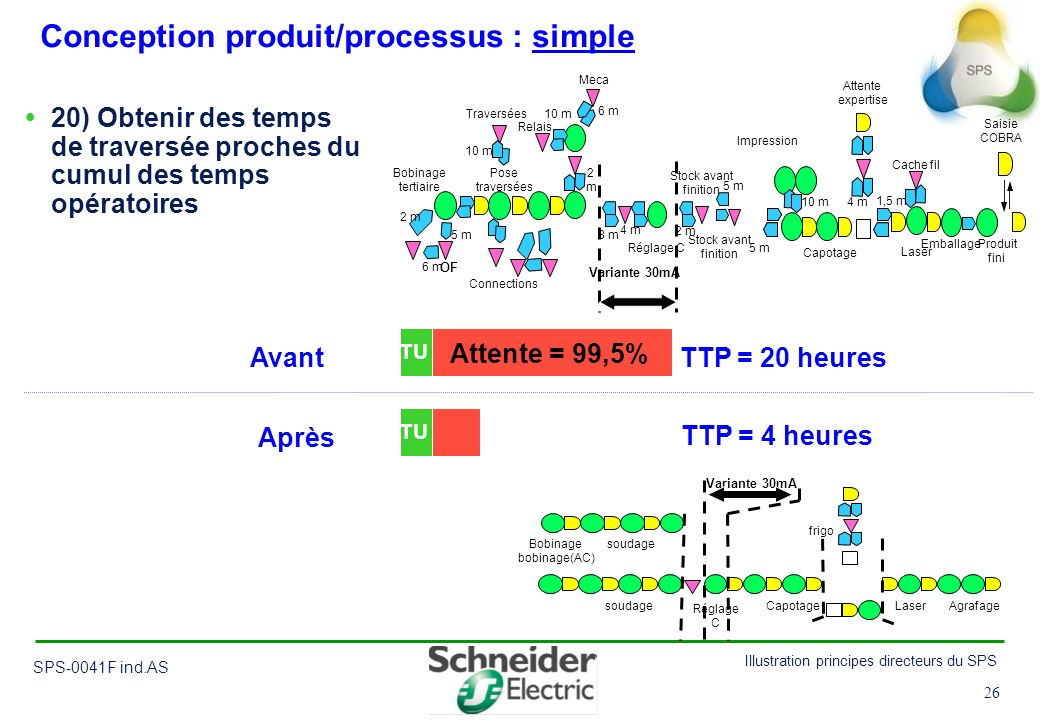 26 Illustration principes directeurs du SPS SPS-0041F ind.AS 26 Conception produit/processus : simple 20) Obtenir des temps de traversée proches du cu