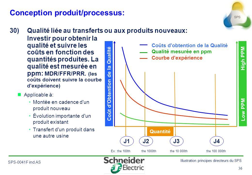 36 Illustration principes directeurs du SPS SPS-0041F ind.AS 36 Conception produit/processus: Applicable à: Montée en cadence d'un produit nouveau Évo