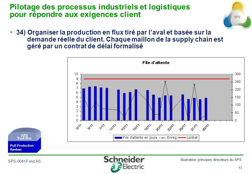 41 Illustration principes directeurs du SPS SPS-0041F ind.AS 41 34) Organiser la production en flux tiré par laval et basée sur la demande réelle du c