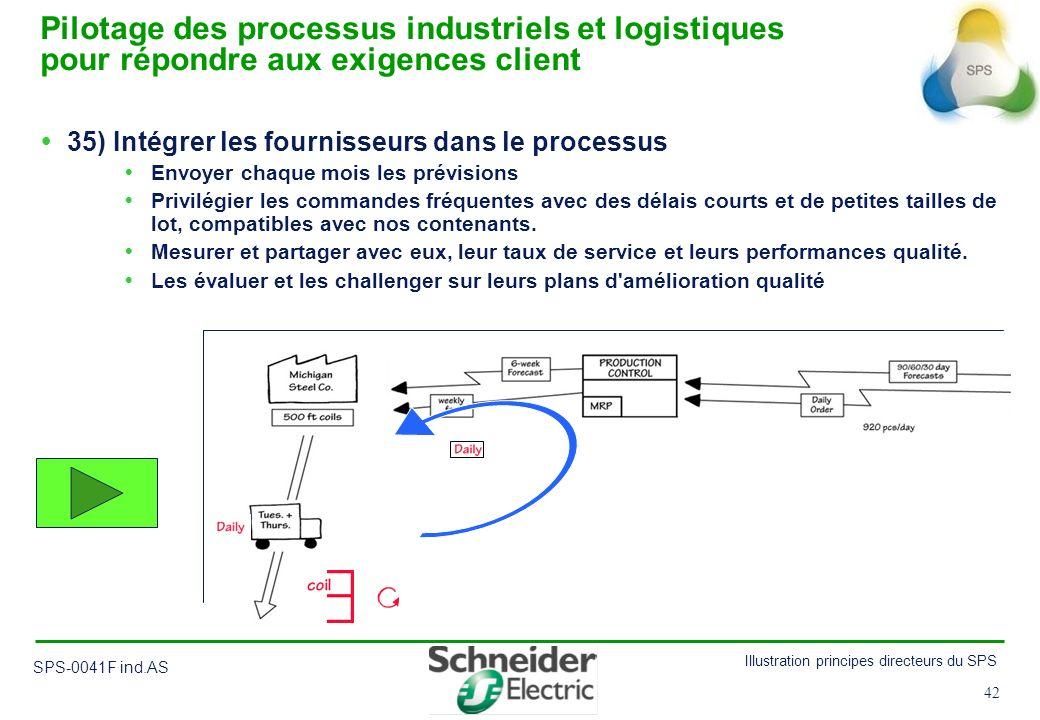 42 Illustration principes directeurs du SPS SPS-0041F ind.AS 42 35) Intégrer les fournisseurs dans le processus Envoyer chaque mois les prévisions Pri