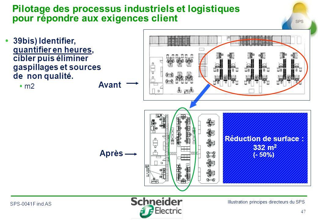 47 Illustration principes directeurs du SPS SPS-0041F ind.AS 47 39bis) Identifier, quantifier en heures, cibler puis éliminer gaspillages et sources d