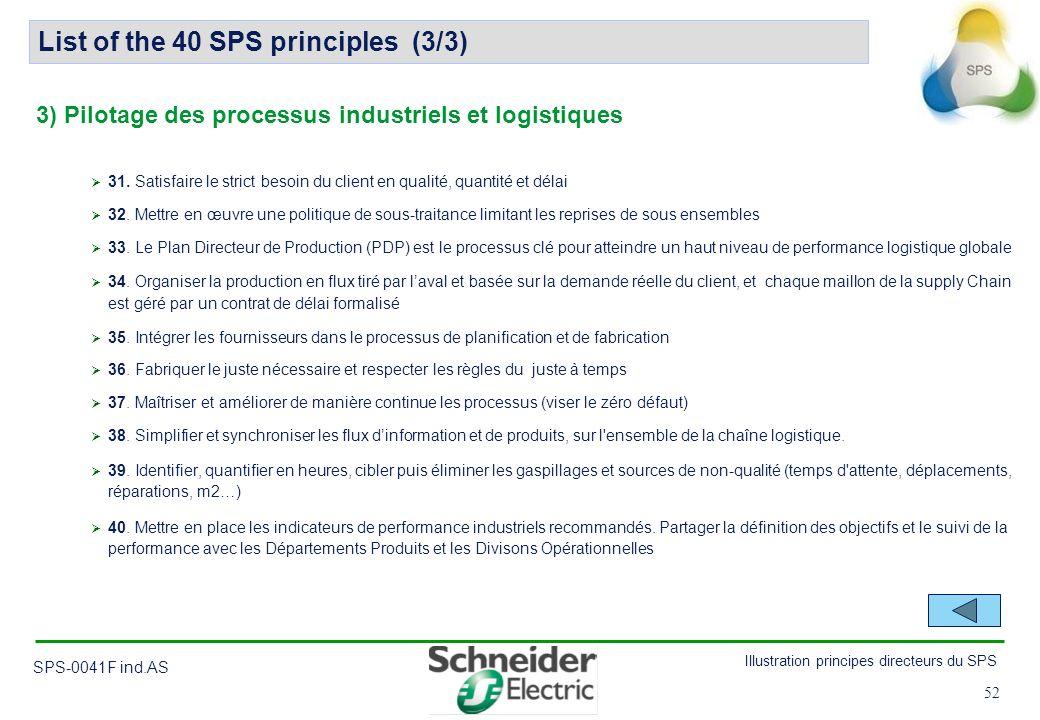 52 Illustration principes directeurs du SPS SPS-0041F ind.AS 52 31. Satisfaire le strict besoin du client en qualité, quantité et délai 32. Mettre en