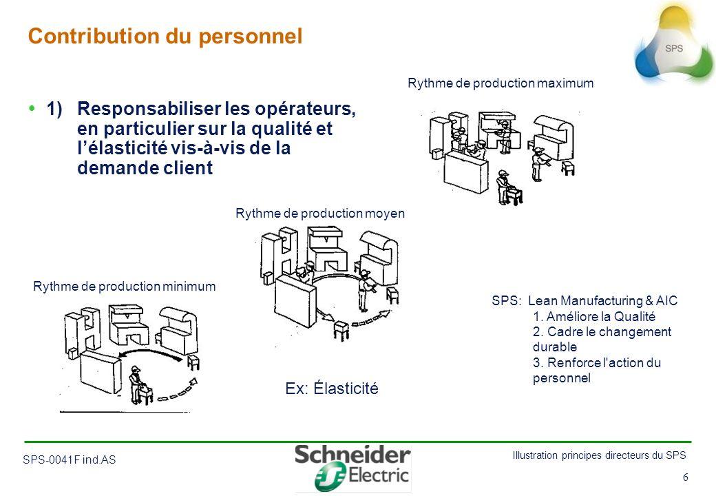 6 Illustration principes directeurs du SPS SPS-0041F ind.AS 6 Contribution du personnel 1) Responsabiliser les opérateurs, en particulier sur la quali