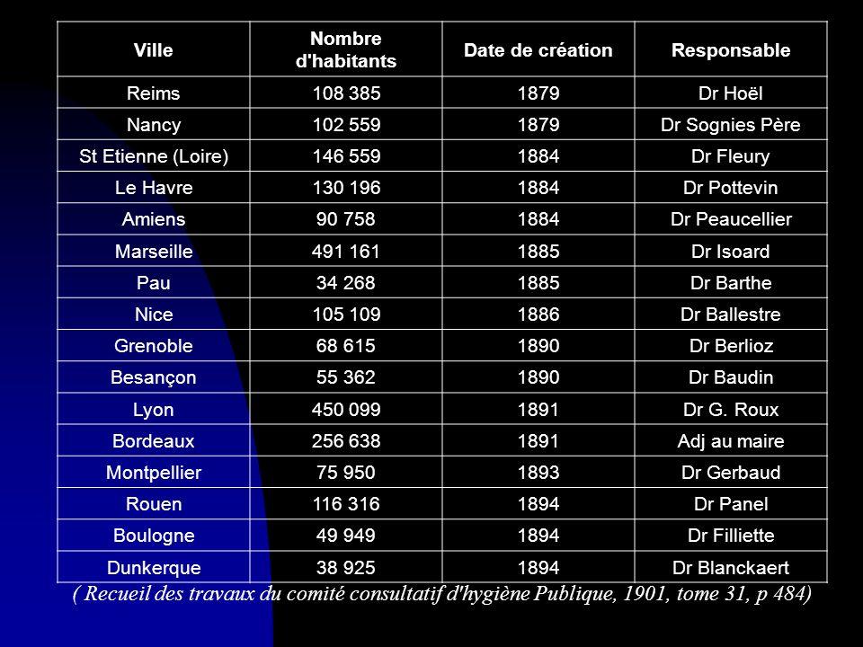 Ville Nombre d'habitants Date de créationResponsable Reims108 3851879Dr Hoël Nancy102 5591879Dr Sognies Père St Etienne (Loire)146 5591884Dr Fleury Le