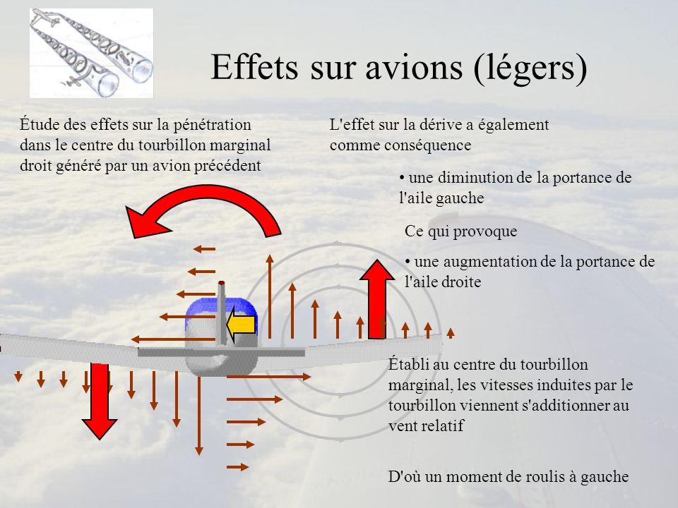 Effets sur avions (légers) Étude des effets sur la pénétration dans le centre du tourbillon marginal droit généré par un avion précédent Établi au cen