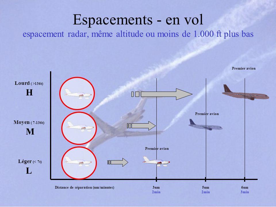 Espacements - en vol espacement radar, même altitude ou moins de 1.000 ft plus bas Léger (< 7t) Moyen ( 7-136t) Lourd ( >136t) H M L Premier avion Dis