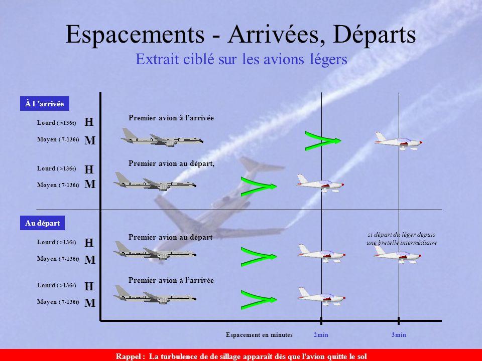 Espacements - Arrivées, Départs Extrait ciblé sur les avions légers Premier avion à larrivée Espacement en minutes3min2min Moyen ( 7-136t) Lourd ( >13