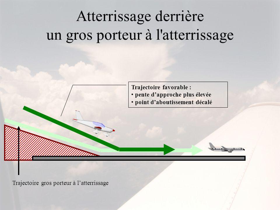Atterrissage derrière un gros porteur à l'atterrissage Trajectoire favorable : pente dapproche plus élevée point daboutissement décalé Trajectoire gro