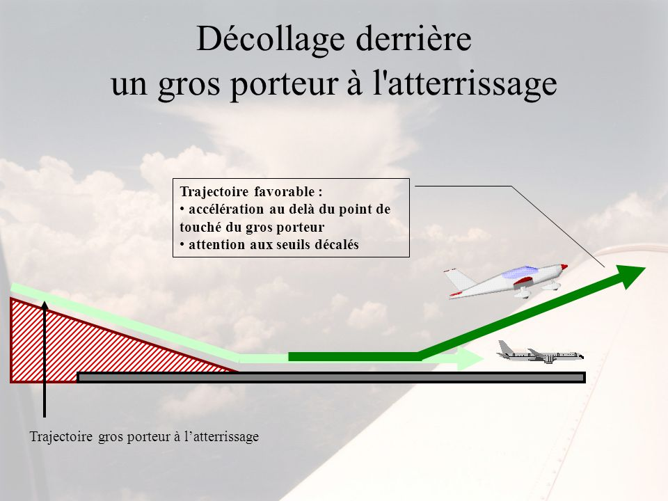 Décollage derrière un gros porteur à l'atterrissage Trajectoire favorable : accélération au delà du point de touché du gros porteur attention aux seui