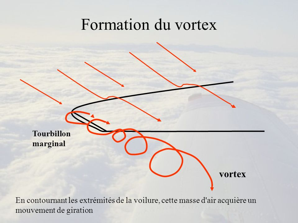 Formation du vortex Tourbillon marginal vortex En contournant les extrémités de la voilure, cette masse d'air acquière un mouvement de giration