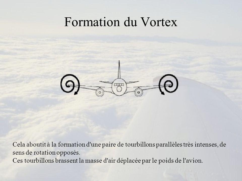 Formation du Vortex Cela aboutit à la formation d'une paire de tourbillons parallèles très intenses, de sens de rotation opposés. Ces tourbillons bras