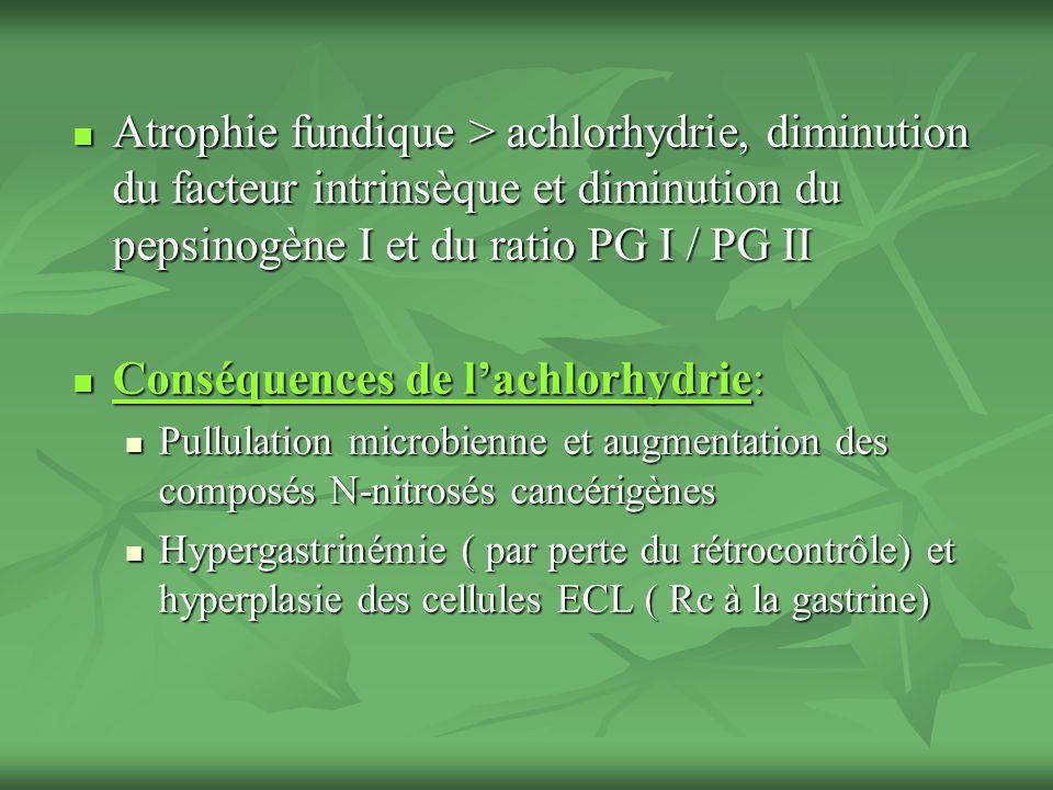 Atrophie fundique > achlorhydrie, diminution du facteur intrinsèque et diminution du pepsinogène I et du ratio PG I / PG II Atrophie fundique > achlor