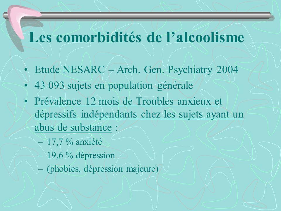 Les comorbidités de lalcoolisme Etude NESARC – Arch. Gen. Psychiatry 2004 43 093 sujets en population générale Prévalence 12 mois de Troubles anxieux