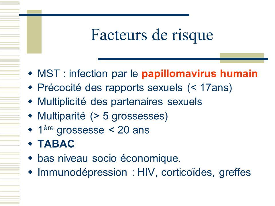 Facteurs de risque MST : infection par le papillomavirus humain Précocité des rapports sexuels (< 17ans) Multiplicité des partenaires sexuels Multipar