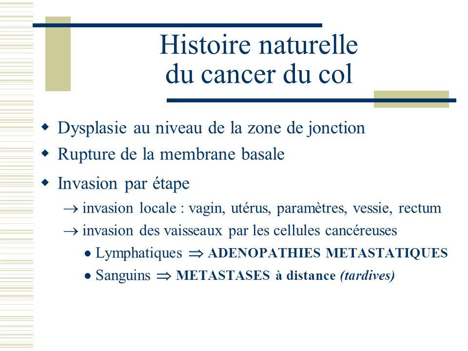 Histoire naturelle du cancer du col Dysplasie au niveau de la zone de jonction Rupture de la membrane basale Invasion par étape invasion locale : vagi