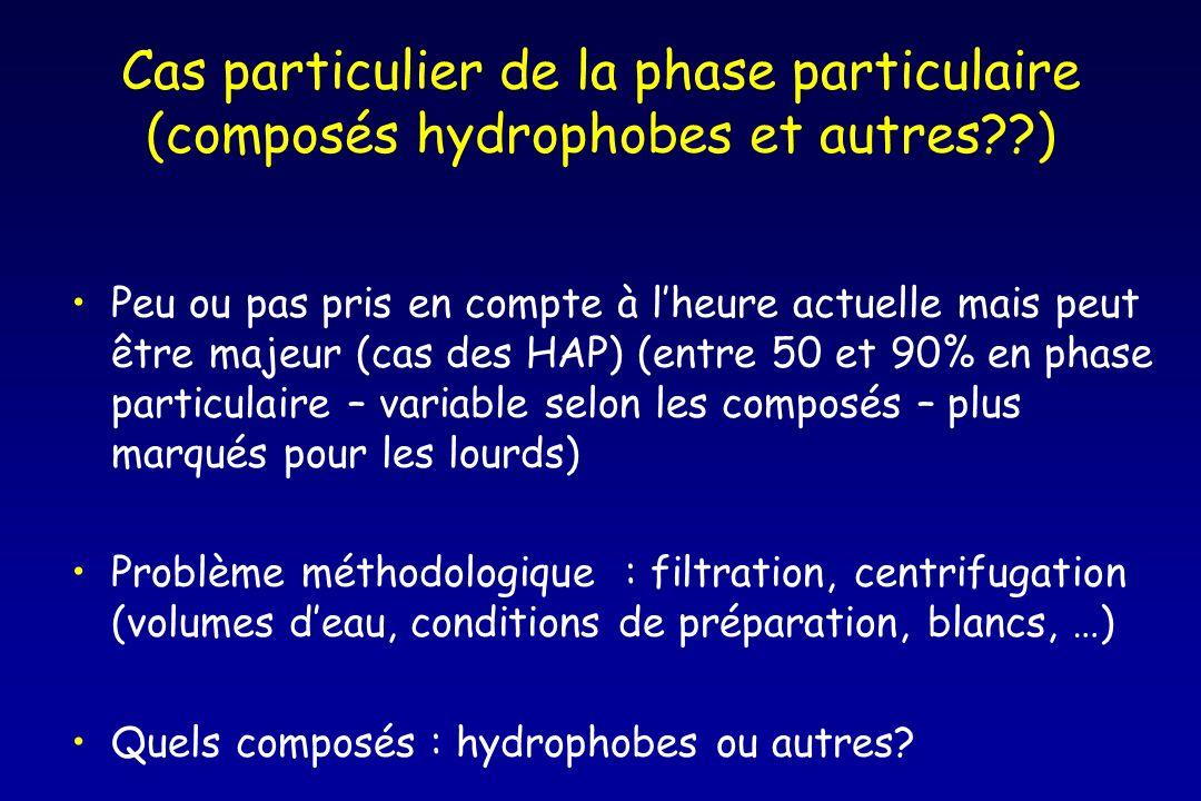 Cas particulier de la phase particulaire (composés hydrophobes et autres??) Peu ou pas pris en compte à lheure actuelle mais peut être majeur (cas des