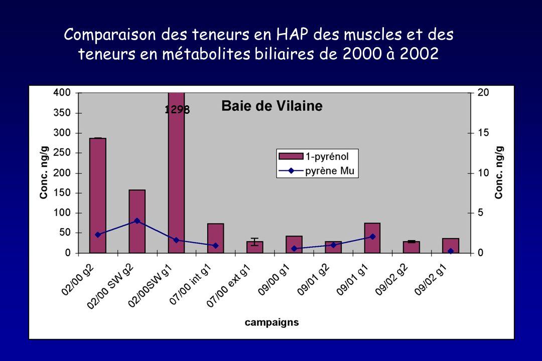1298 Comparaison des teneurs en HAP des muscles et des teneurs en métabolites biliaires de 2000 à 2002
