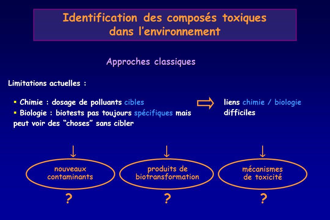 Identification des composés toxiques dans lenvironnement Chimie : dosage de polluants cibles Biologie : biotests pas toujours spécifiques mais peut vo