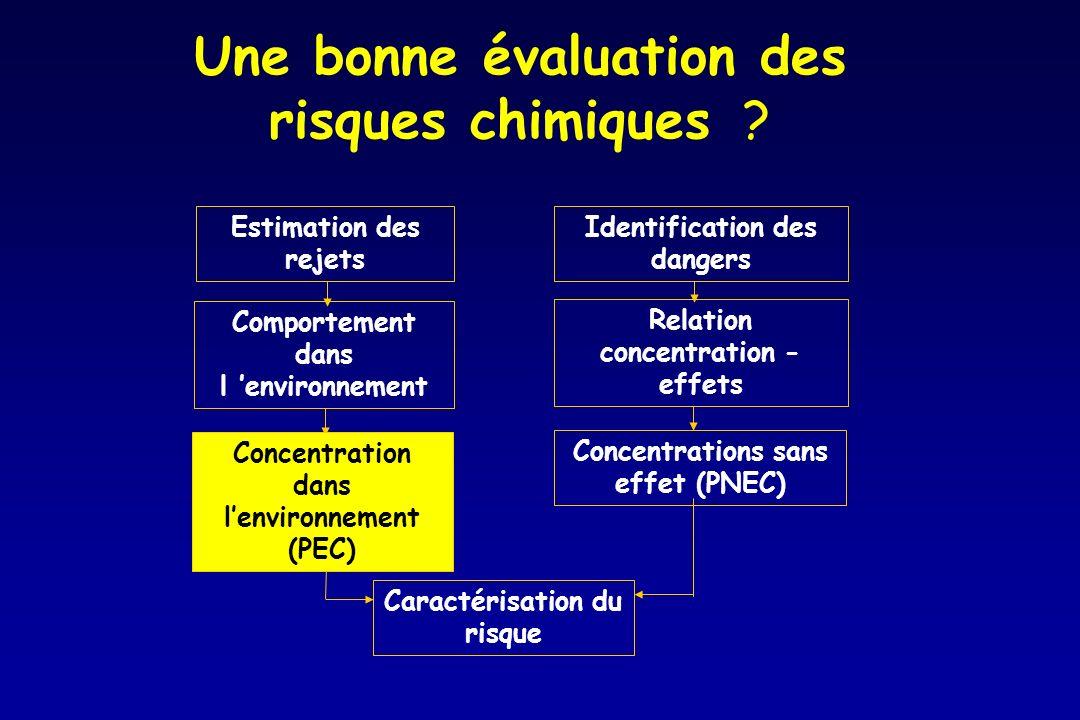 Une bonne évaluation des risques chimiques ? Estimation des rejets Comportement dans l environnement Identification des dangers Relation concentration