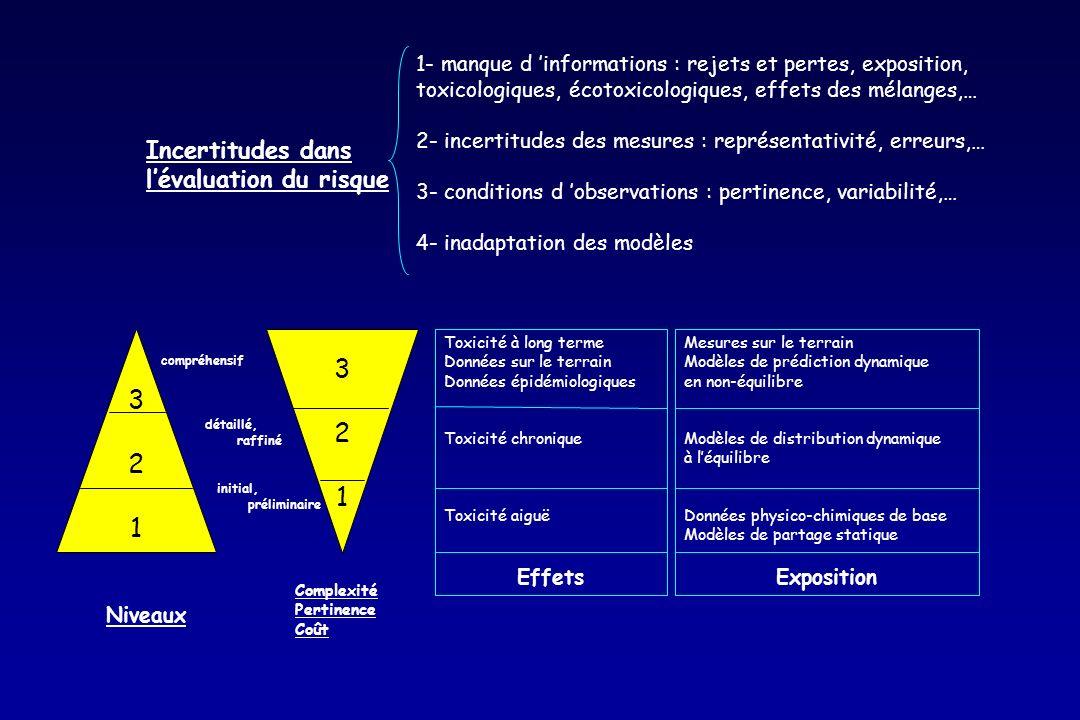 321321 321321 compréhensif détaillé, raffiné initial, préliminaire Niveaux Toxicité à long terme Données sur le terrain Données épidémiologiques Toxic