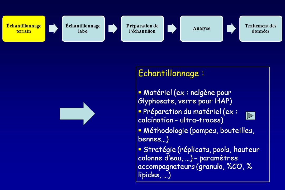 Échantillonnage terrain Échantillonnage labo Préparation de léchantillon Analyse Traitement des données Echantillonnage : Matériel (ex : nalgène pour