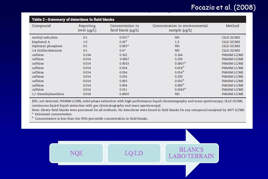 Échantillonnage terrain Échantillonnage labo Préparation de léchantillon Analyse Traitement des données Echantillonnage : Matériel (ex : nalgène pour Glyphosate, verre pour HAP) Préparation du matériel (ex : calcination – ultra-traces) Méthodologie (pompes, bouteilles, bennes…) Stratégie (réplicats, pools, hauteur colonne deau, …) – paramètres accompagnateurs (granulo, %CO, % lipides, …)