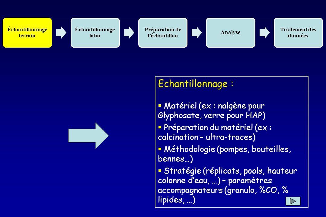 Variabilité des mesures Dans les effluents de station Dans les systèmes naturels Prélèvements moyennés – intégrés??
