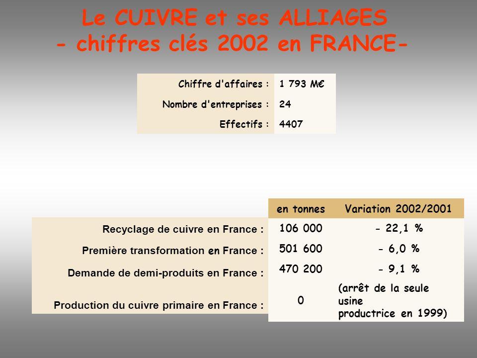 Le CUIVRE et ses ALLIAGES - chiffres clés 2002 en FRANCE- Chiffre d'affaires :1 793 M Nombre d'entreprises :24 Effectifs :4407 en tonnesVariation 2002