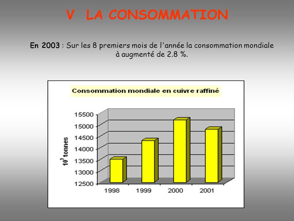 En 2003 : Sur les 8 premiers mois de l'année la consommation mondiale à augmenté de 2.8 %. V LA CONSOMMATION