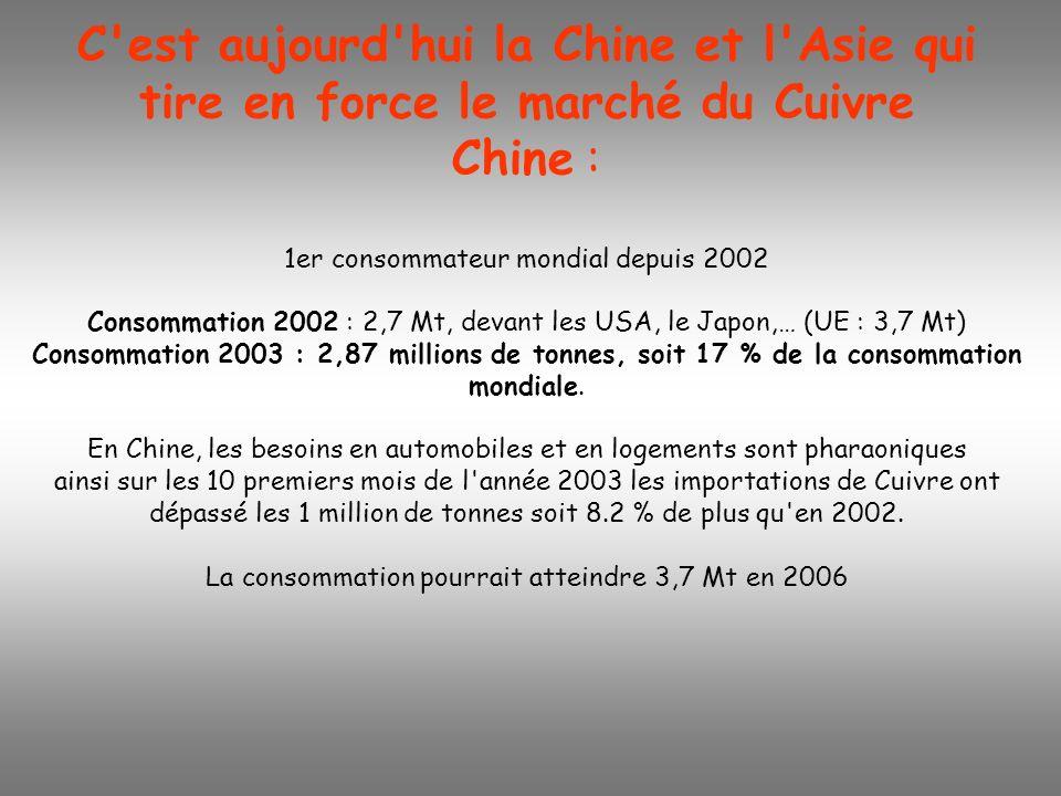 C'est aujourd'hui la Chine et l'Asie qui tire en force le marché du Cuivre Chine : 1er consommateur mondial depuis 2002 Consommation 2002 : 2,7 Mt, de