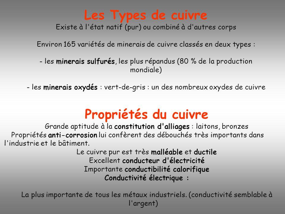 Le CUIVRE et ses ALLIAGES - chiffres clés 2002 en FRANCE- Chiffre d affaires :1 793 M Nombre d entreprises :24 Effectifs :4407 en tonnesVariation 2002/2001 106 000- 22,1 % 501 600- 6,0 % 470 200- 9,1 % 0 (arrêt de la seule usine productrice en 1999) Recyclage de cuivre en France : Première transformation en France : Demande de demi-produits en France : Production du cuivre primaire en France :