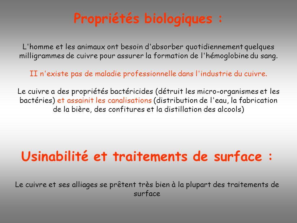 Propriétés biologiques : L'homme et les animaux ont besoin d'absorber quotidiennement quelques milligrammes de cuivre pour assurer la formation de l'h